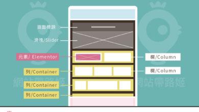 Photo of 什麼是 頁面編輯器?Elementor, Beaver Builder, Divi Builder 和 Fusion Builder 的基本示範