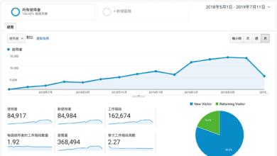 Photo of 一年兩個月的八萬訪客記錄